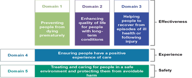 What is Quality? | Berkshire West Clinical Commissioning Group